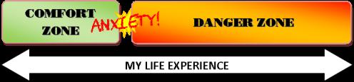 Comfort-Danger.Anxiety